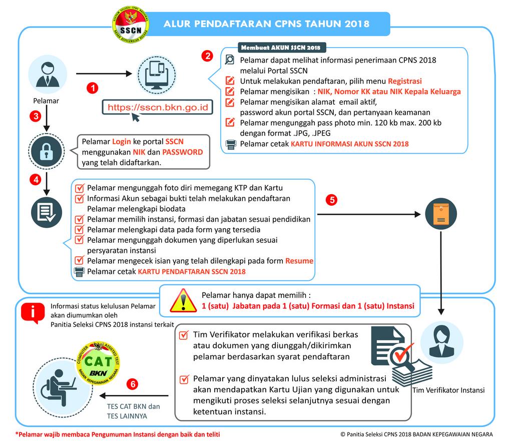 CPNS 2018 - Pemerintah Provinsi Jawa Tengah