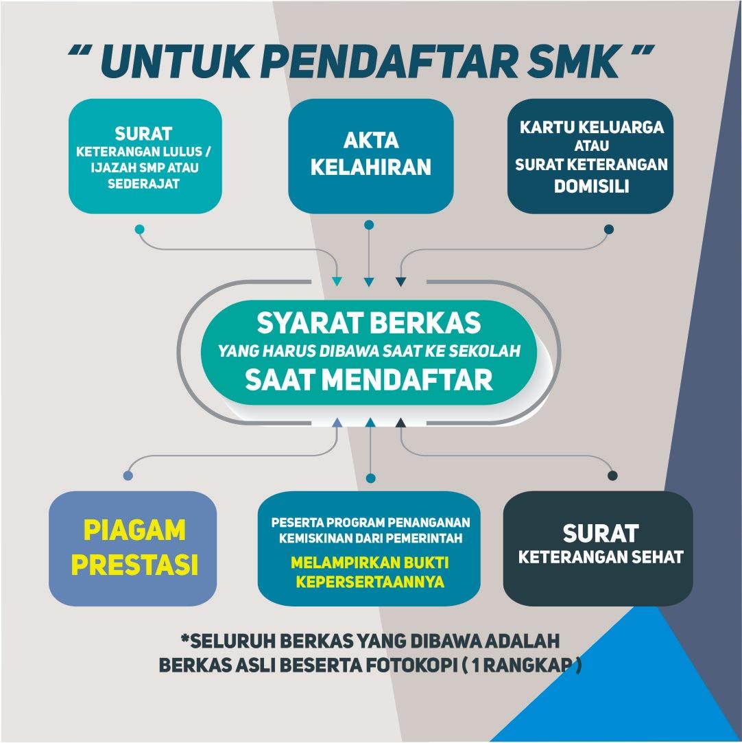 PPDB SMK Tak Terapkan Jalur Zonasi - Pemerintah Provinsi