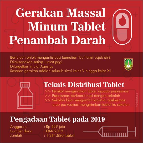 Tekan Aki Siswi Wajib Minum Tablet Penambah Darah Pemerintah