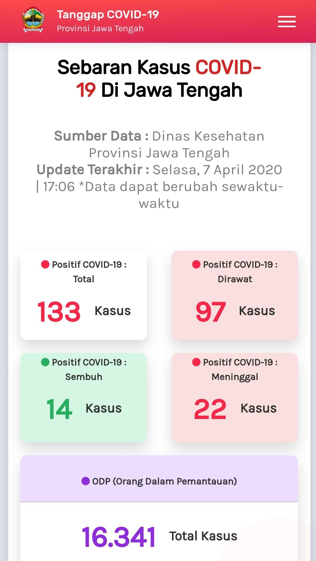 Hasil Rapid Test Corona 53 Orang Positif Pemerintah Provinsi Jawa Tengah